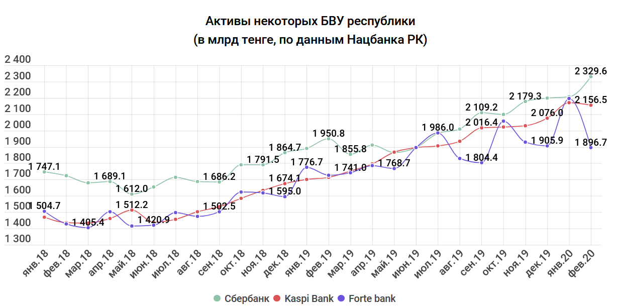 ec9b29e4a4defabd5f31fbd948d65fc0 - Deposits and assets fall, but the earnings of banks are increasing