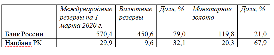 042da5fc40ec0d26b4796441beb0c1ee - Gold as a reserve: the Central Bank of Russia has stopped buying metal