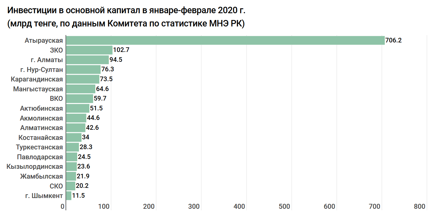 1d0b514794be8fcadd98bcb61cc6be64 - Investment grow: 930 billion tenge was invested in the mining industry