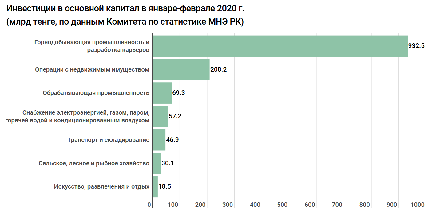 898eb2ebc415906d88d09c605fdc80ef - Investment grow: 930 billion tenge was invested in the mining industry