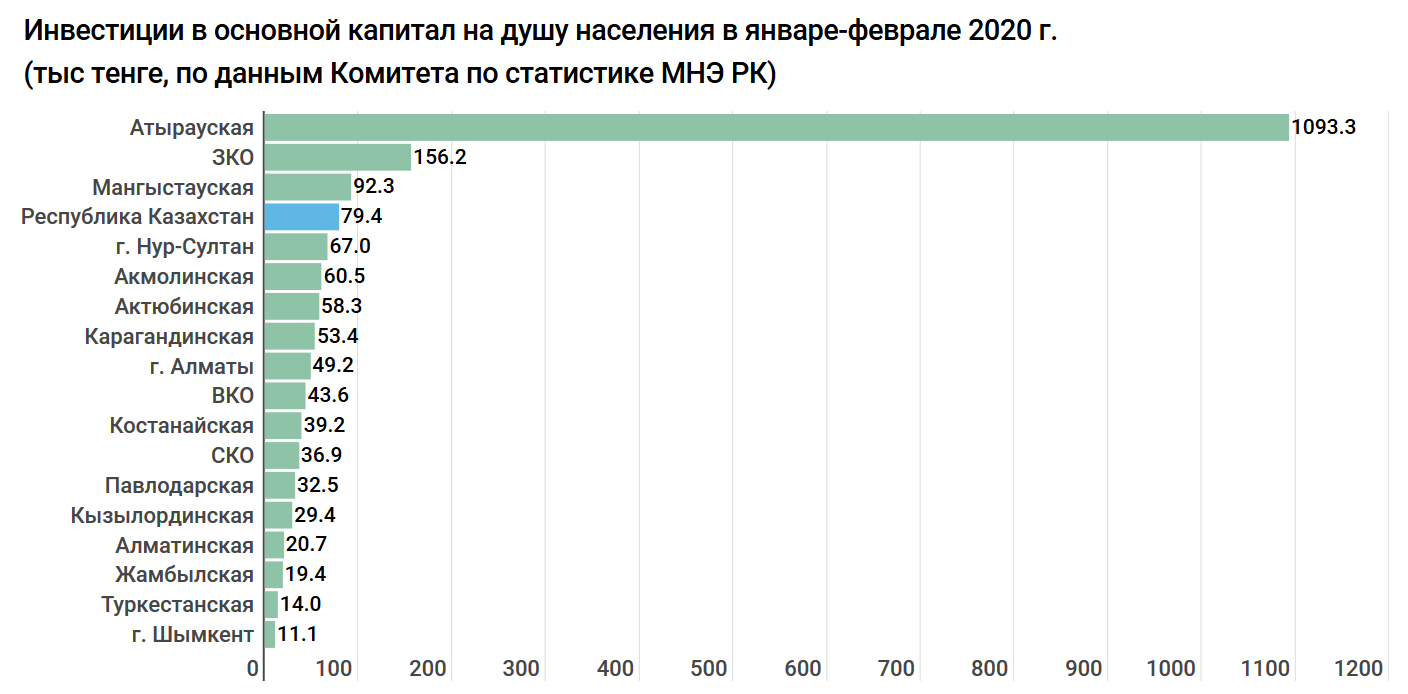 b836d0c37fd2b9dc3f16c5450e135685 - Investment grow: 930 billion tenge was invested in the mining industry