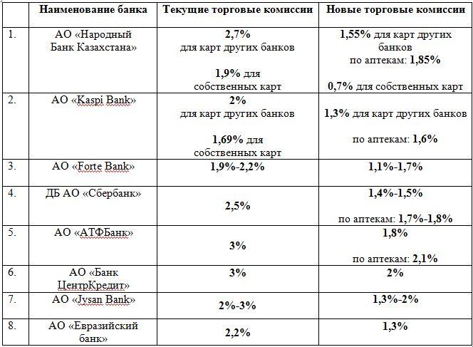 банковские комиссии снижение