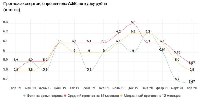 курс рубля афк
