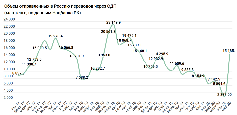 140f2d435659d5c077ecf23bb32ed8c2 - Kazakhstan funneling money to Kyrgyzstan