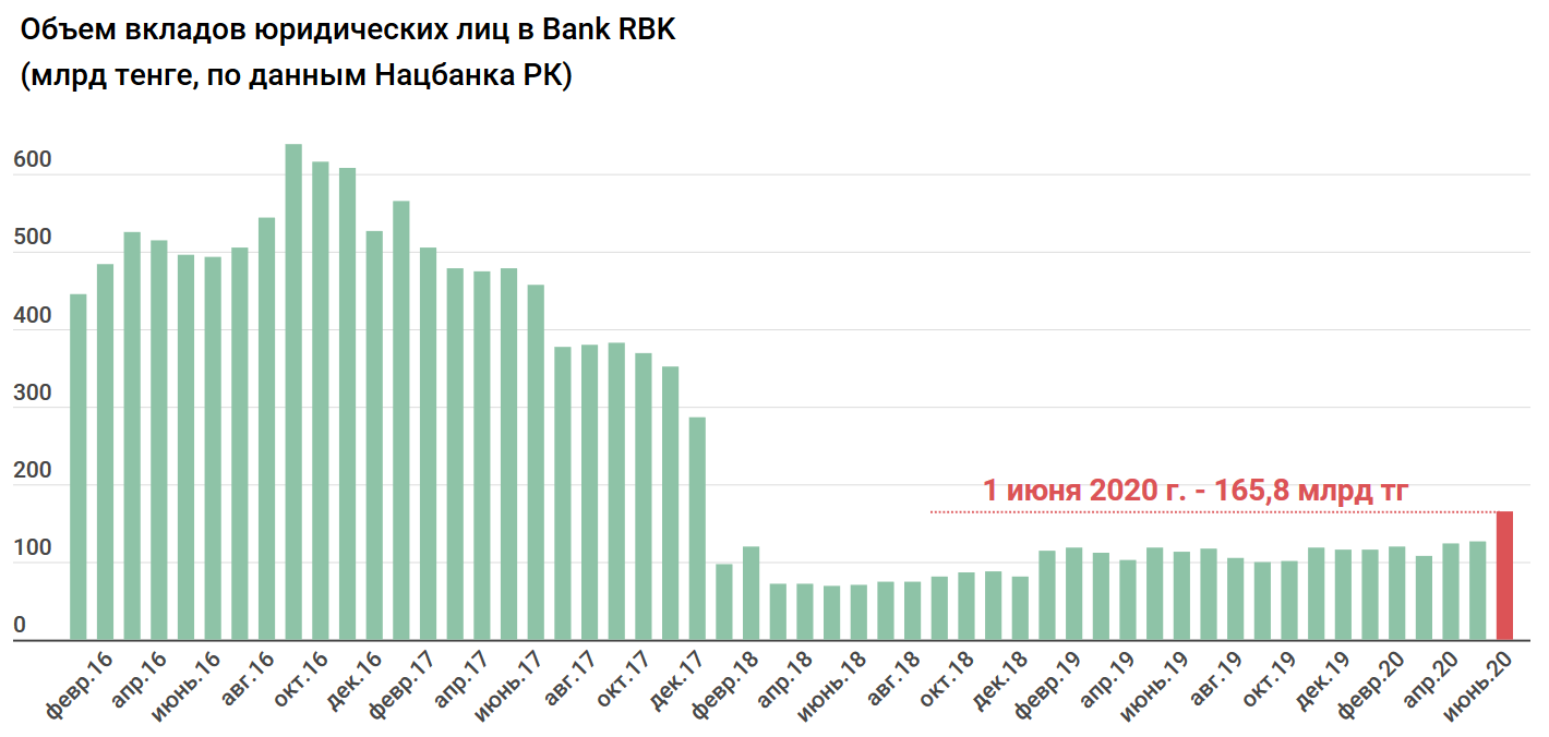 a4f2a9cf9ad9e22c7cb7f53d17130960 - The population removes money from the largest banks of Kazakhstan