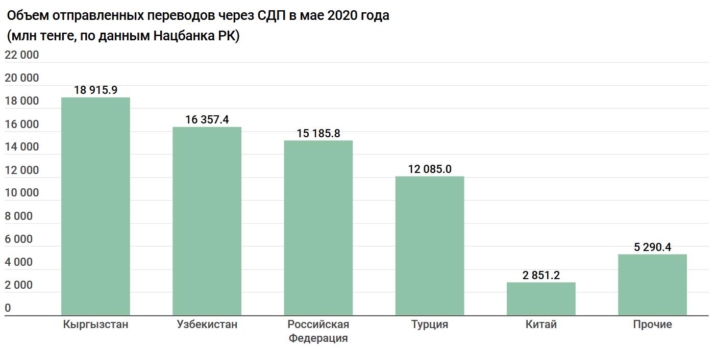b401432d46f9f3b6e2ee23566ae27829 - Kazakhstan funneling money to Kyrgyzstan