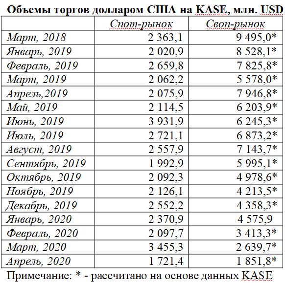 c808f24900ada0e770983057aa2c850a - As the fall of foreign exchange transactions on KASE will affect the economy?