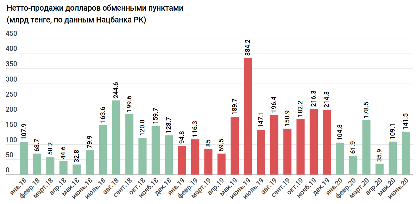 2d9f209a90db4bf01fe0f63139b6621e - For the month of Kazakhstan bought $ 351 mln – trends of the Forex market