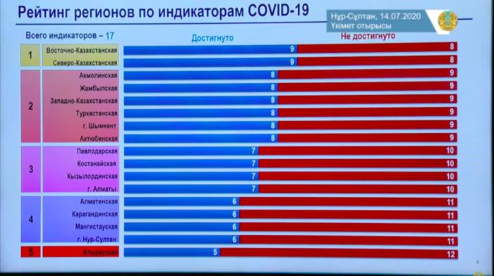 акиматы регионы в борьбе с ковид 19
