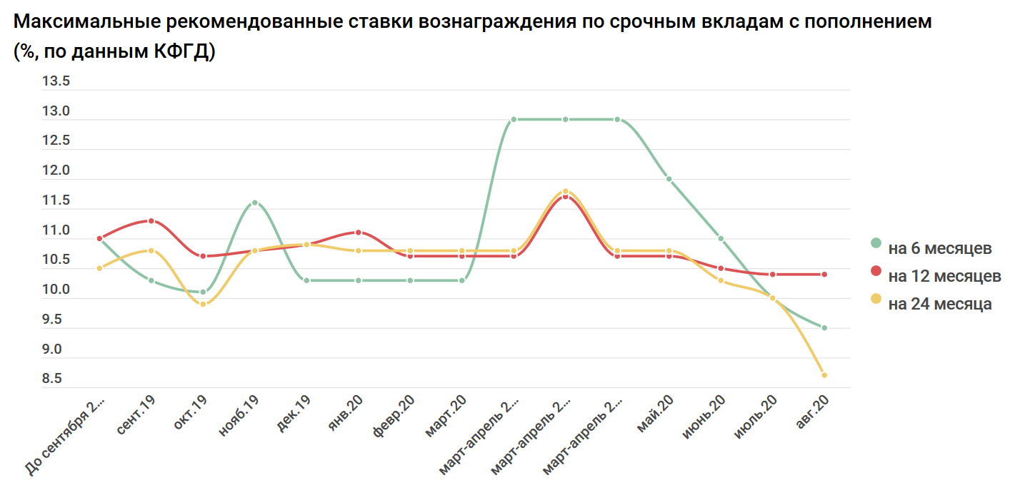59c7becf7db53a1ce48286e187b73d1f - Interest rates on deposits decreased for the fourth consecutive month