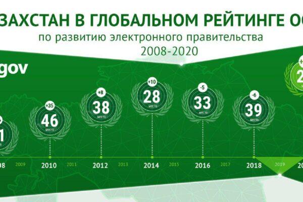 6169ede9df851e594350b3310e44e1ec 600x400 - Kazakhstan topped the rating of the development of egov among the CIS countries