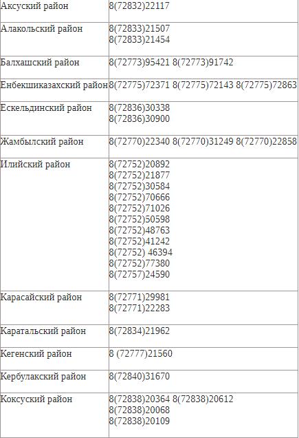 избирательные участки алматинская область