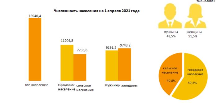 население рк на 1 апреля 2021